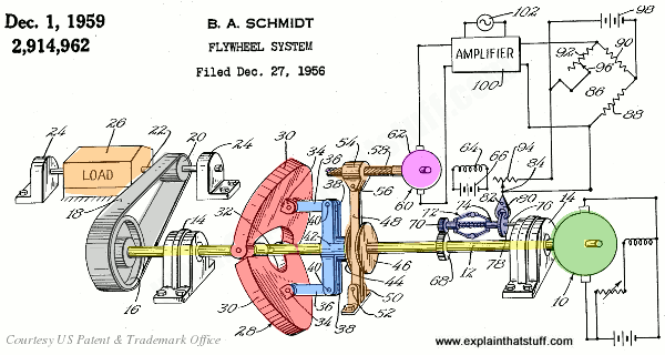 A folding flywheel of adjustable moment of inertia, from Bertram Schmidt's 1959 US patent 2,914,962