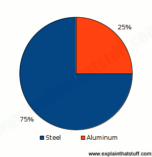 Pie chart showing percentage of aerosol cans made from steel or alumnium.