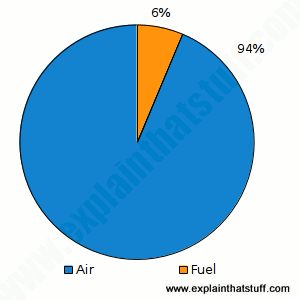 Pie chart showing the stoichiometric ratio for air and fuel: 14.7:1 or 94 percent to 6 percent