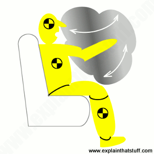 Clip art style artwork showing gray airbag opening onto a yellow crash test dummy in a car seat