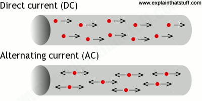 Electron flow in direct current and alternating circuits compared.