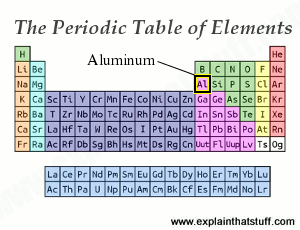 The periodic table showing the position of aluminum.