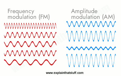 Shapes of AM and FM wave signals compared