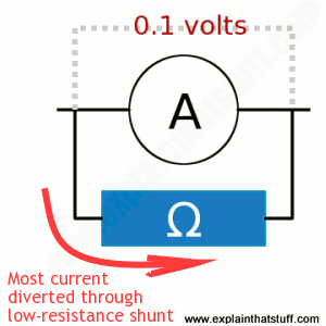 How to calculate the size of a shunt resistance.