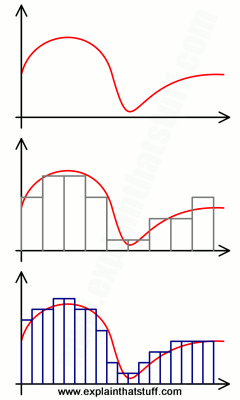 Example of how an analog sound wave is turned into digital at two different sampling rates.