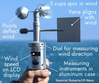 Closeup of a basic handheld anemometer with these parts labeled: cups, vane, scale for wind direction, wind speed display, generator, case.