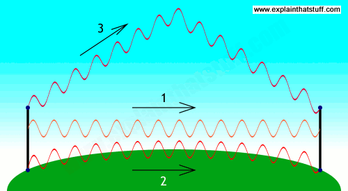 How waves can travel from a transmitter to a receiver either by line of sight, through a ground wave, or by bouncing off the ionosphere.
