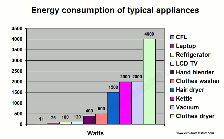 Bar chart (histogram) showing which household appliances use most energy in kilowatts (kW)