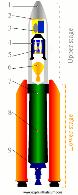 How do space rockets work? - Explain that Stuff