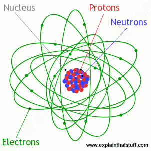 Inside an atom: An artwork showing the arrangement of protons, neutrons, and electrons and the nucleus