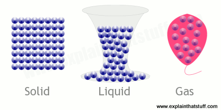 The arrangement of atoms in a solid (left), liquid (middle), and gas (right)