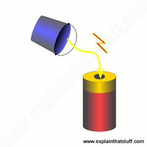 Artwork showing a bucket tipping electric charge into a battery.