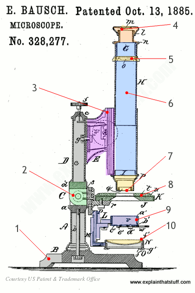 Labelled artwork of a Bausch optical microscope from 1885 patent US328,277.
