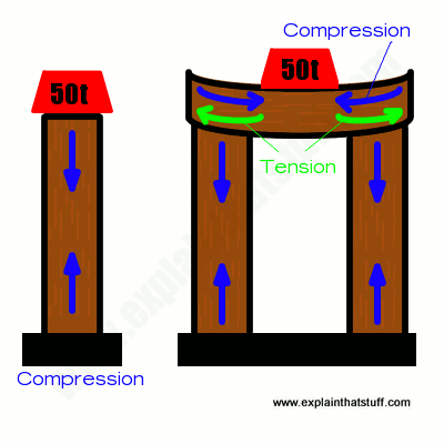 Compression forces in a vertical beam compared to tension and compression in a vertical beam.
