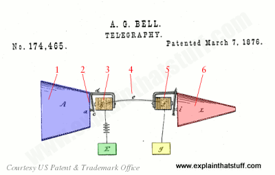 Alexander Graham Bell's telephone patent from 1876, US patent #174465.