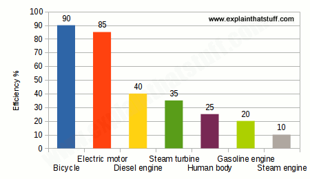 Chart comparing the efficiency of bicycles with car, diesel, and steam engines, gas turbines, electric motors, and other common machines