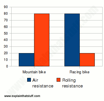 Chart comparing the air resistance and rolling resistance energy losses in mountain and racing bikes