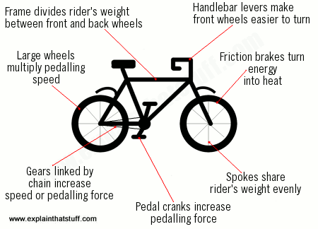 A summary of the science at work in a bicycle