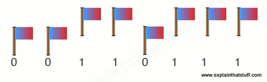 Binary code illustrated with a pattern of flags