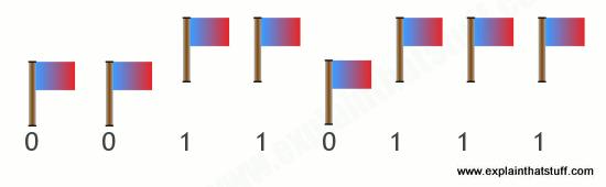 İkili kod bayrak deseni ile resimli