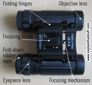 A pair of field glasses with key features labelled