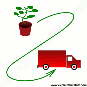 Simple line artwork showing the concept of biofuels: a red lorry powered by a green growing plant.