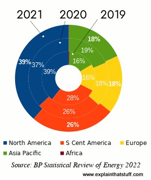 Pie chart showing which regions the world produce most biofuels: North America 45%, South and Central America 27%, Europe 17%, Asia Pacific 11%