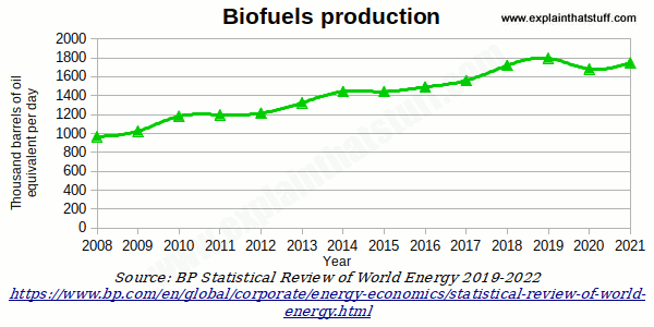 Time chart showing the growth in world biofuel production over the last decade