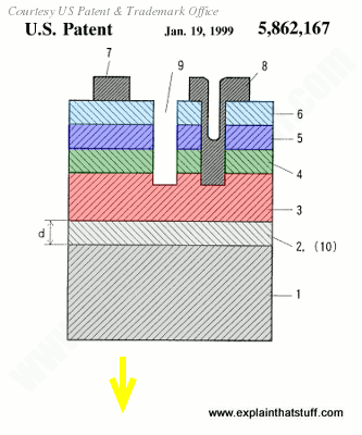 Multi-layer structure of an early gallium-nitride-type LED for producing blue and ultraviolet light from US Patent 5862167