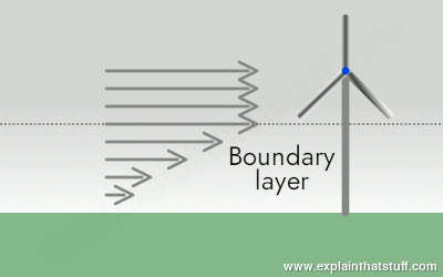 How wind turbine rotors are designed to sit above the boundary layer