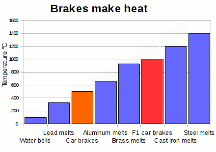 Chart showing the operating temperature of car brakes compared to the melting points of some ordinary materials