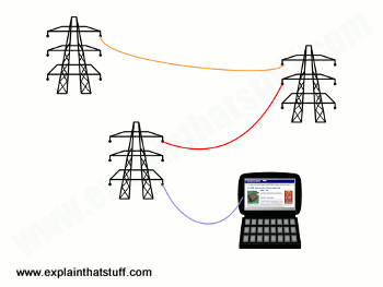 Broadband over powerlines concept: pylons carry Internet signals to a laptop.