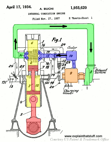 An early turbocharger patented in 1934 by Alfred J. Büchi