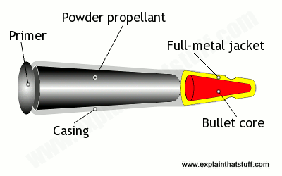 Simplified drawing of a bullet showing the outer casing, primer, powder propellant, and bullet with full-metal jacket.