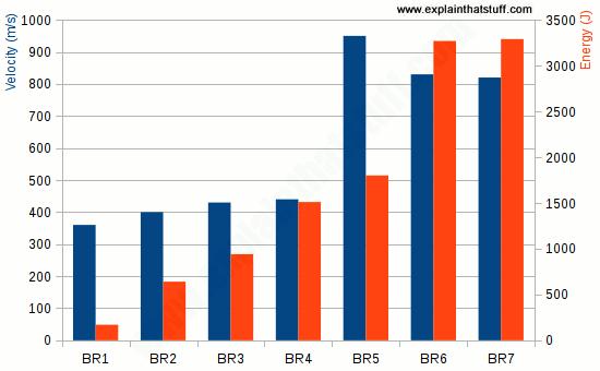 Bar chart comparing bulletproof glass standard EN 1063 for BR1-7