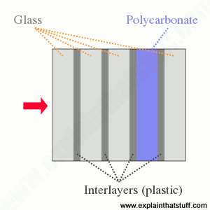A typical arrangement of glass, polycarbonate plastic, and interlayers in bulletproof glass.
