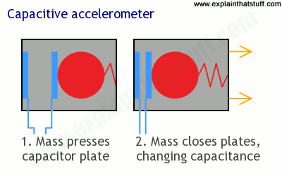 How a capacitive accelerometer works.