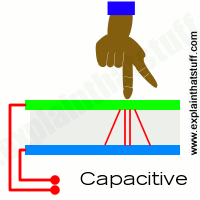 How a capacitive touchscreen works