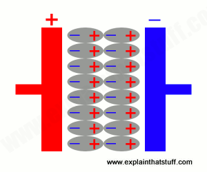 A dielectric increases the charge a capacitor can store by reducing the electric field between its plates.