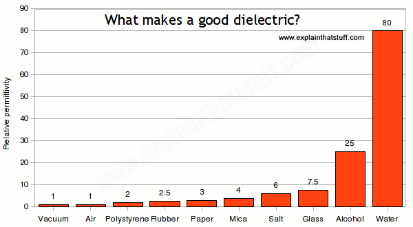 Bar chart comparing the relative permittivities of 10 different dielectric materials.