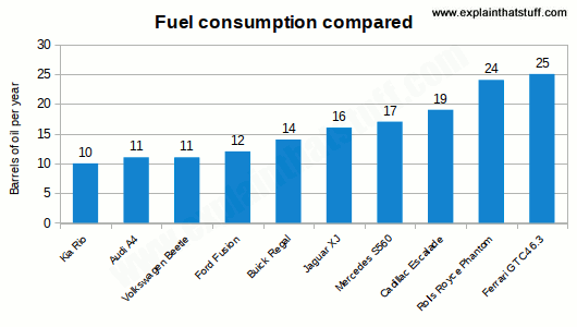 Chart comparing typical fuel consumption in barrels per year of various cars.