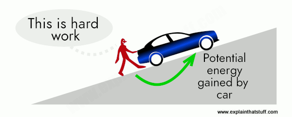 Pushing a car uphill gives it potential energy.