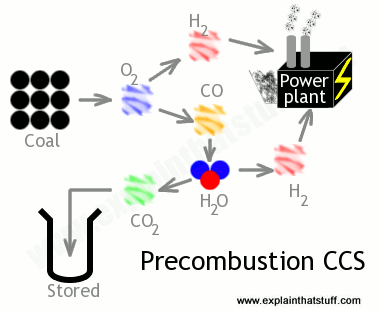 Diagram illustrating the process of precombustion CCS.