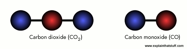 The chemical structure of carbon monoxide (CO) and carbon dioxide (CO2) compared.