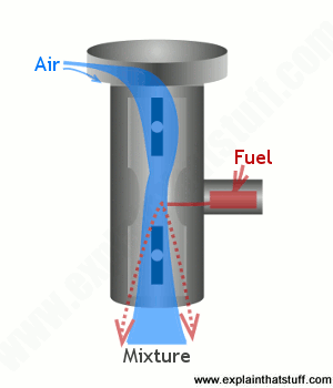 A very simplified line artwork of a basic carburetor showing how it mixes fuel with air.