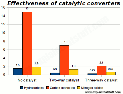 Bar chart comparing effectiveness of two- and three-way catalytic converters at reducing emission of hydrocarbons, nitrogen oxide, and carbon monoxide.