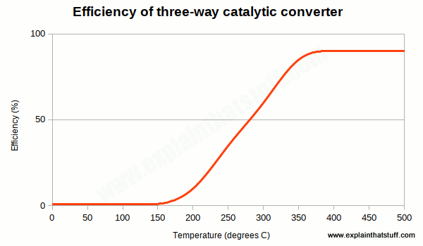 Chart showing percentage efficiency of a three-way catalytic converter for temperatures from 0 to 500 degrees.