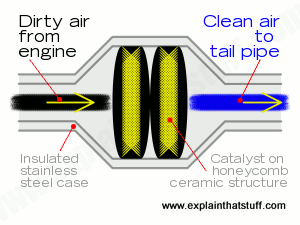Artwork showing the parts inside a catalytic converter