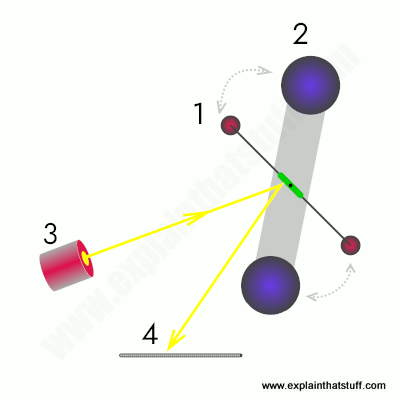 Henry Cavendish gravitation experiment seen from above