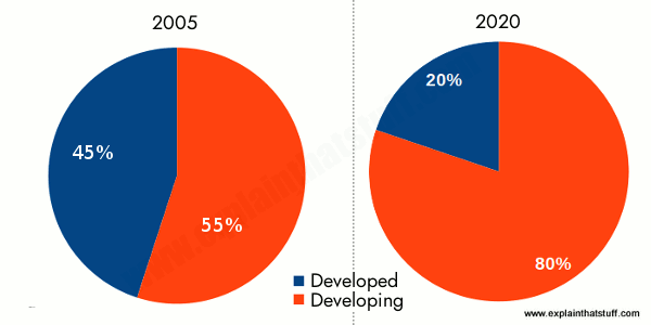 Pie charts showing the growth in mobile cellphone subscriptions in developed and developing countries